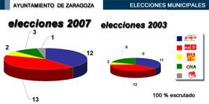 Resultado en el Ayuntamiento de Zaragoza