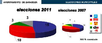 El PP roza la mayoría absoluta en el Ayuntamiento de Zaragoza