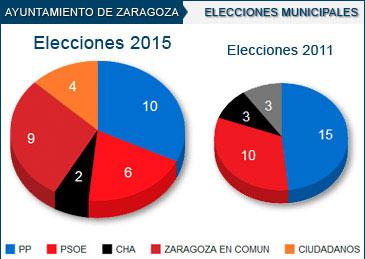 Zaragoza en Común irrumpe en el Ayuntamiento con nueve concejales y el 24,57% de los votos