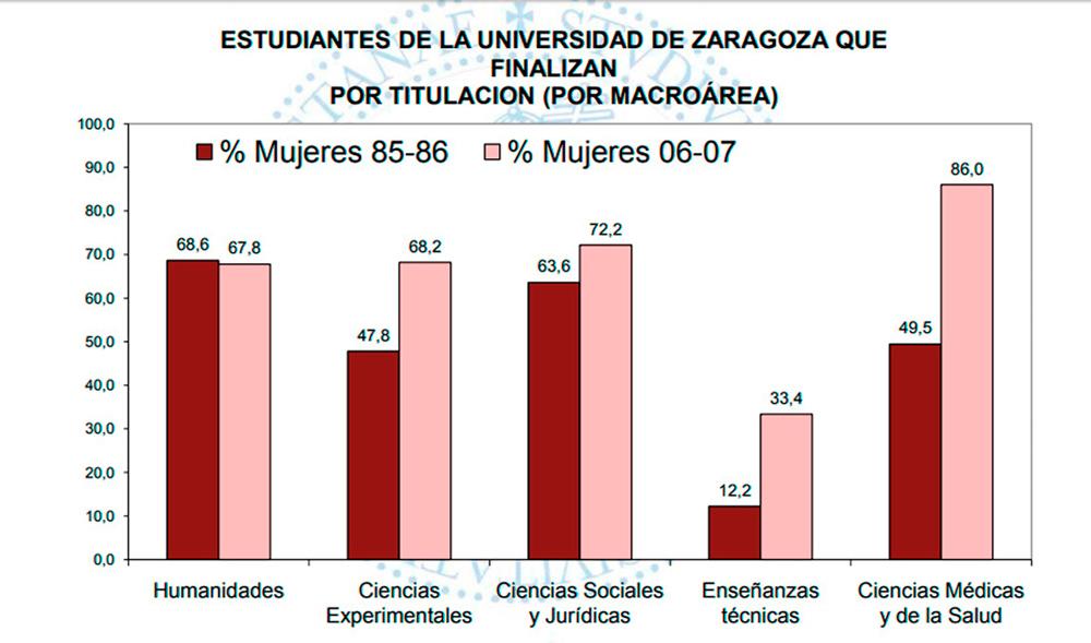 Gráfica que muestra la variación de alumnas y alumnos por carreras entre los años 1985 y el 2007. Fte. Universidad de Zaragoza